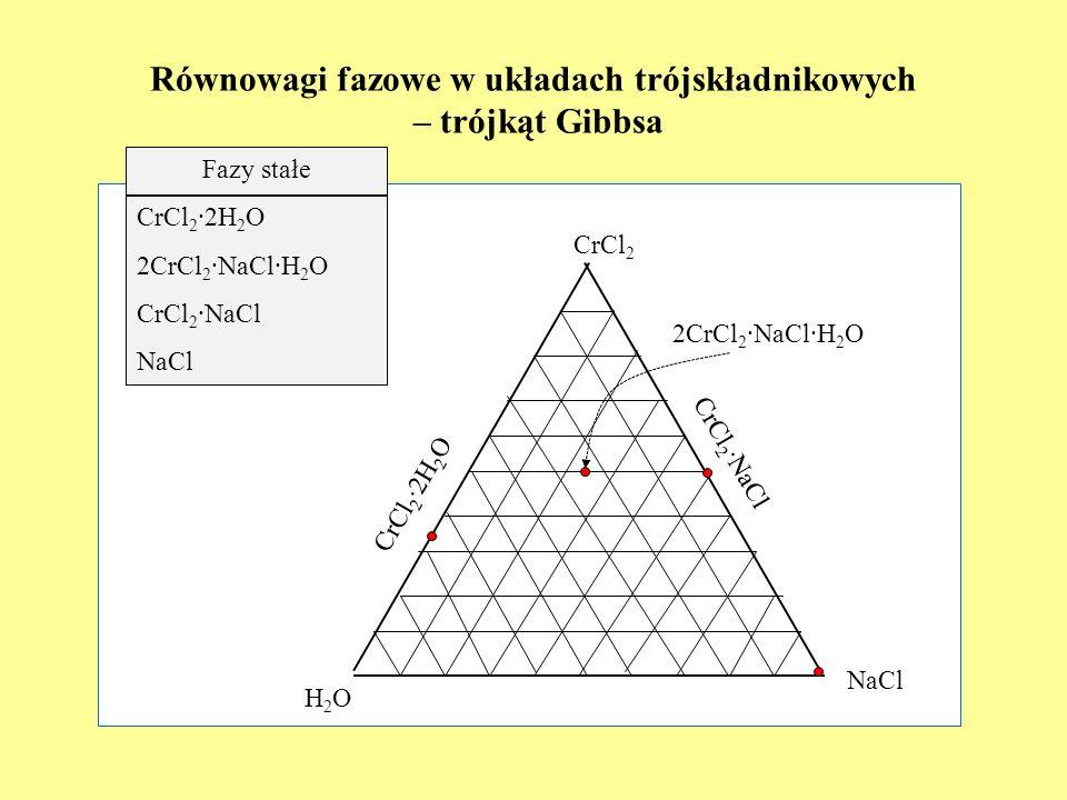 Równowagi fazowe w układach trójskładnikowych – trójkąt Gibbsa H2OH2O NaCl CrCl 2 Fazy stałe CrCl 2 2H 2 O 2CrCl 2 NaCl H 2 O CrCl 2 NaCl NaCl CrCl 2