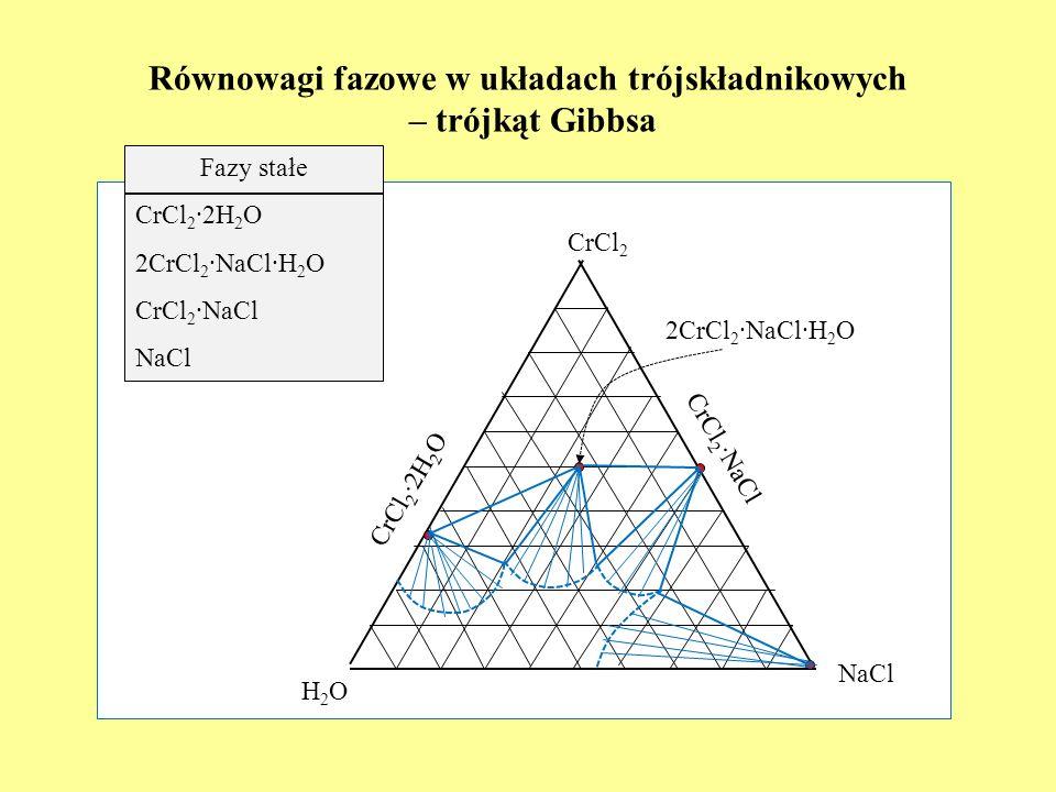 Równowagi fazowe w układach trójskładnikowych – trójkąt Gibbsa H2OH2O NaCl CrCl 2 Fazy stałe CrCl 2 2H 2 O 2CrCl 2 NaClH 2 O CrCl 2 NaCl NaCl CrCl 2 2