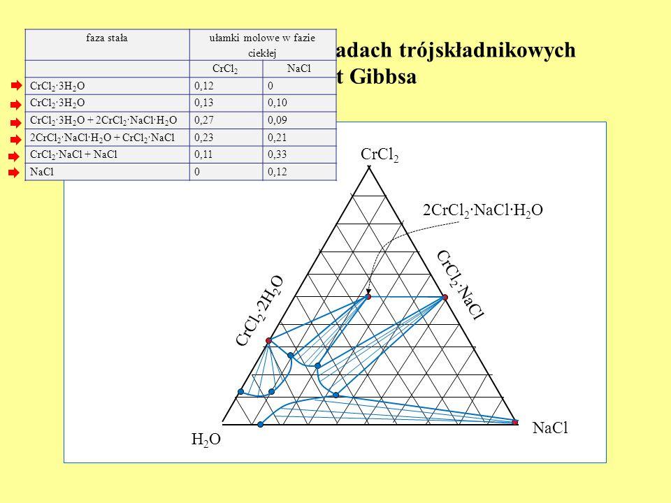 Równowagi fazowe w układach trójskładnikowych – trójkąt Gibbsa H2OH2O NaCl CrCl 2 faza stała ułamki molowe w fazie ciekłej CrCl 2 NaCl CrCl 2 3H 2 O 0