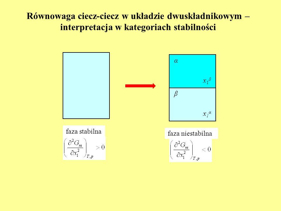 Równowaga ciecz-ciecz w układzie dwuskładnikowym – krzywe rozpuszczalności (1) K α + β T p = const xBxB A B α β T=T(x B α, p = const) T=T(x B β, p = const) górny krytyczny punkt mieszalności xBαxBα x B β cięciwa równowagi A B C reguła dźwigni: TgTg górna krytyczna temperatura mieszalności luka mieszalności