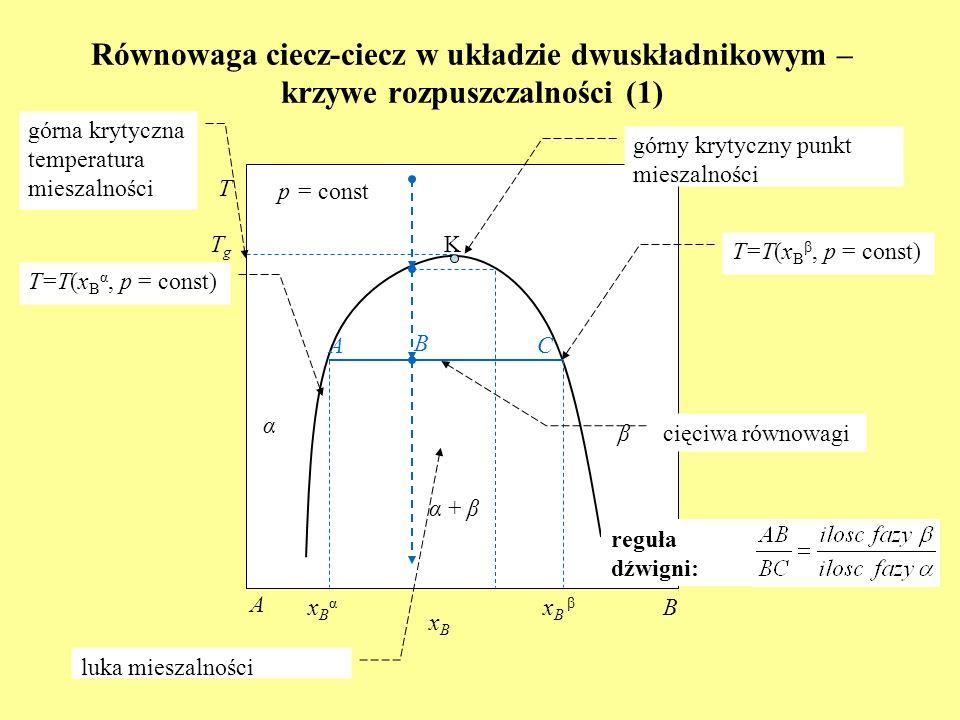 Równowaga ciecz-ciecz w układzie dwuskładnikowym – krzywe rozpuszczalności (1) K α + β T p = const xBxB A B α β T=T(x B α, p = const) T=T(x B β, p = const) górny krytyczny punkt mieszalności xBαxBα x B β zanik zmętnienia pojawienie się zmętnienia TgTg górna krytyczna temperatura mieszalności luka mieszalności