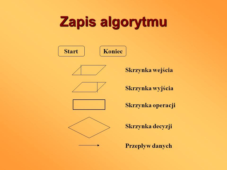 Zapis algorytmu Start Koniec Skrzynka wejścia Skrzynka wyjścia Skrzynka operacji Skrzynka decyzji Przepływ danych
