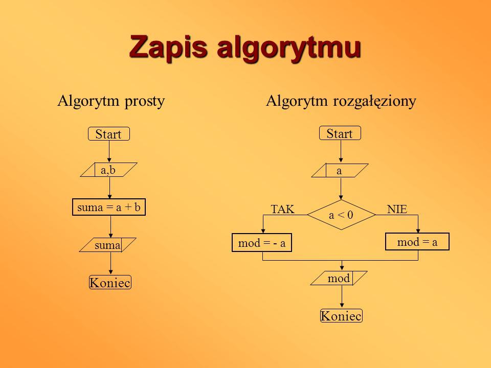 Zapis algorytmu Start Koniec a mod mod = - a Start a,b suma = a + b suma Koniec a < 0 mod = a TAKNIE Algorytm prosty Algorytm rozgałęziony