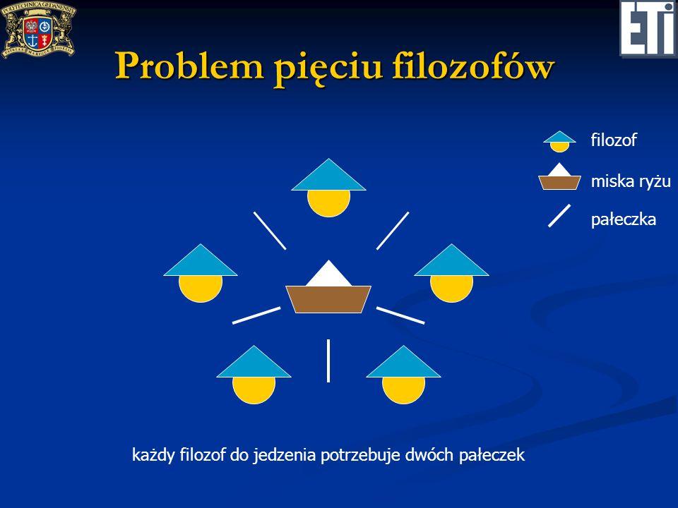 Problem pięciu filozofów filozof miska ryżu pałeczka każdy filozof do jedzenia potrzebuje dwóch pałeczek