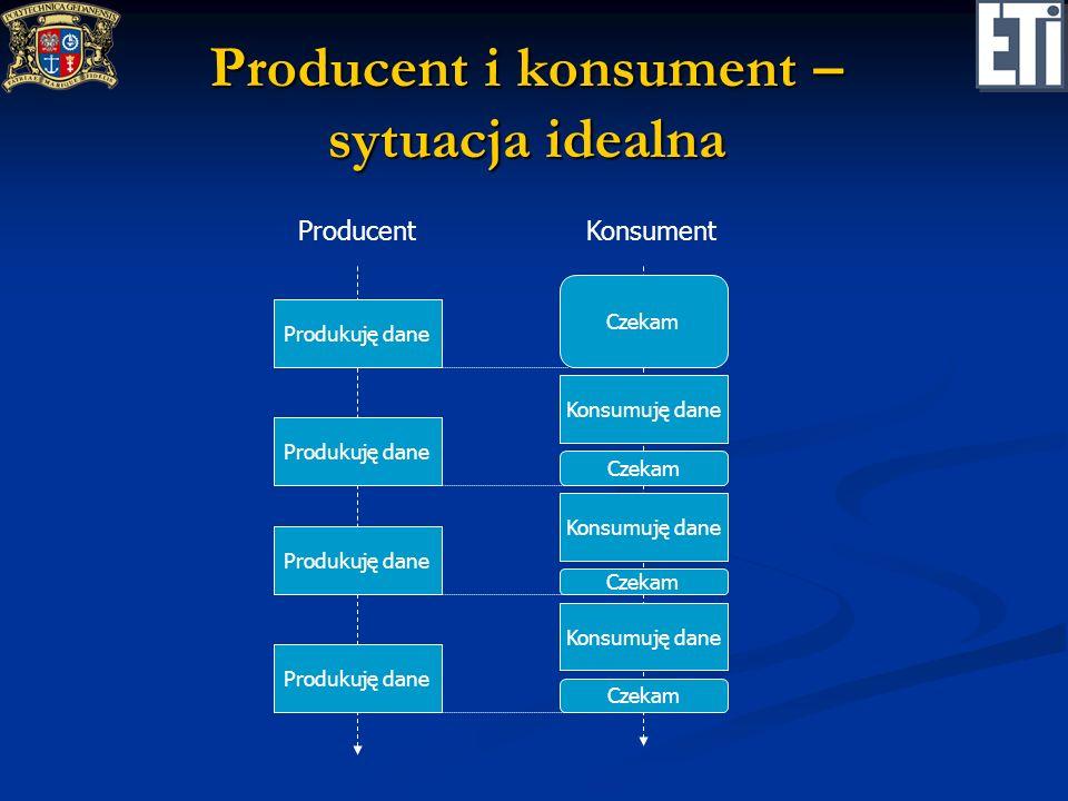 Producent i konsument – sytuacja idealna ProducentKonsument Produkuję dane Konsumuję dane Czekam Konsumuję dane Czekam Konsumuję dane Czekam