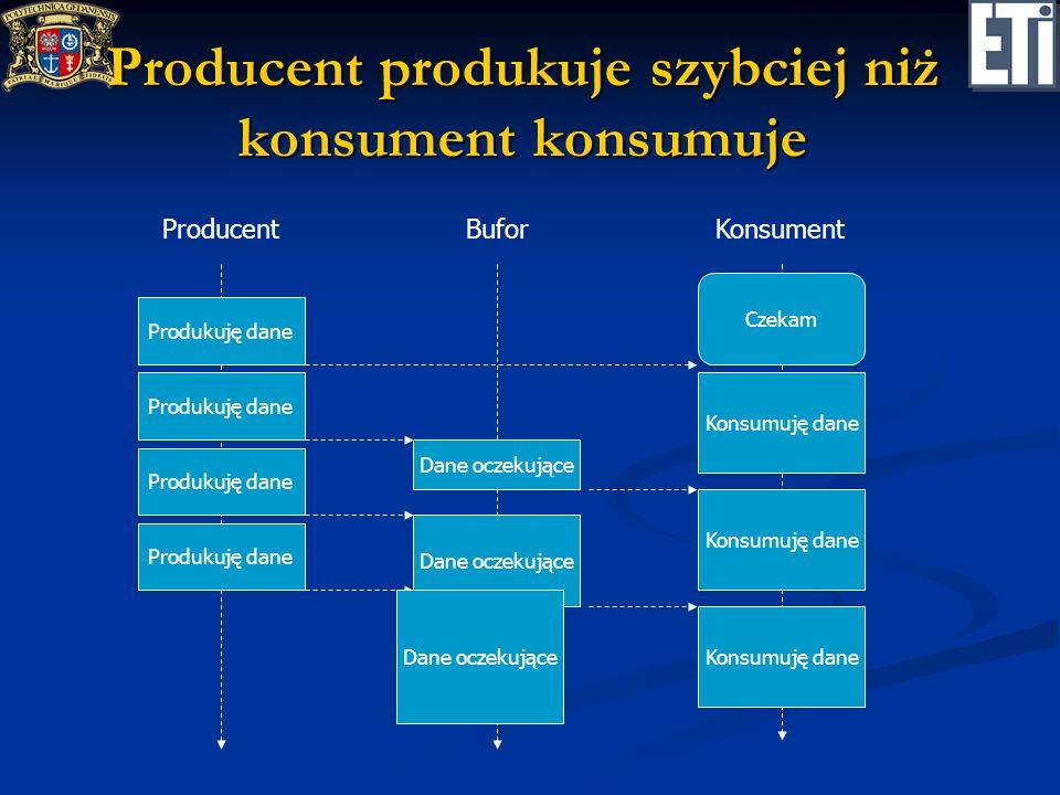 Producent produkuje szybciej niż konsument konsumuje ProducentKonsument Produkuję dane Konsumuję dane Czekam Konsumuję dane Bufor Dane oczekujące