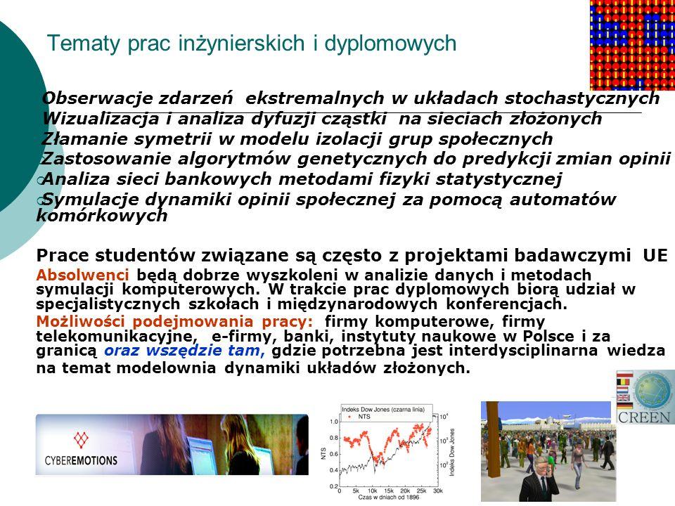 Możliwe wspólne projekty z Wydziałem MiNI PW Procesy stochastyczne Teoria informacji Matematyka finansowa Szeregi czasowe Eksploracja danych Teoria grafów