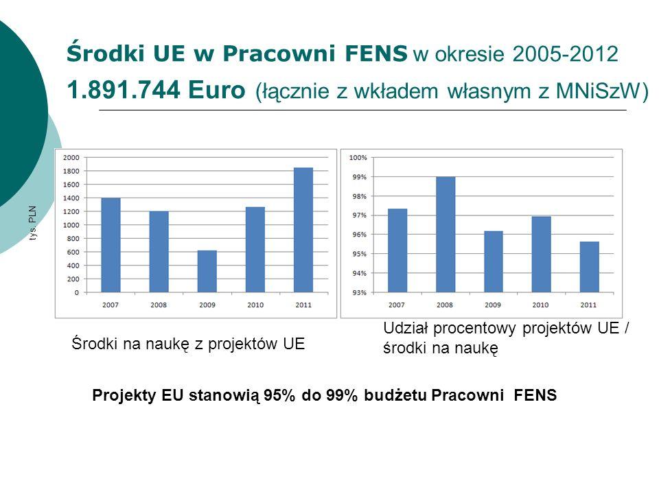 Nowe projekty FP7 ICT Projekt, SOPHOCLES, Self-Organised information PrOcessing, CriticaLity and Emergence in multilevel Systems, budżet dla PW 476 500 Euro +wkład PLN (Partner, 2012-2015) zacznie się 1.