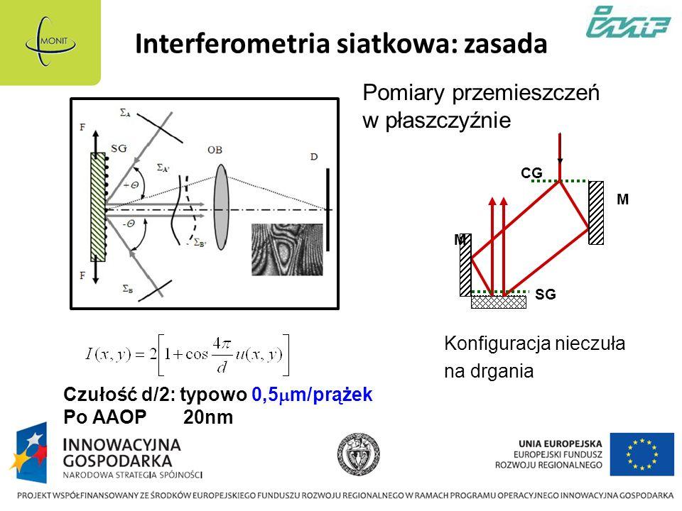 Interferometria siatkowa: zasada Konfiguracja nieczuła na drgania Czułość d/2: typowo 0,5 m/prążek Po AAOP 20nm CG M SG M Pomiary przemieszczeń w płaszczyźnie