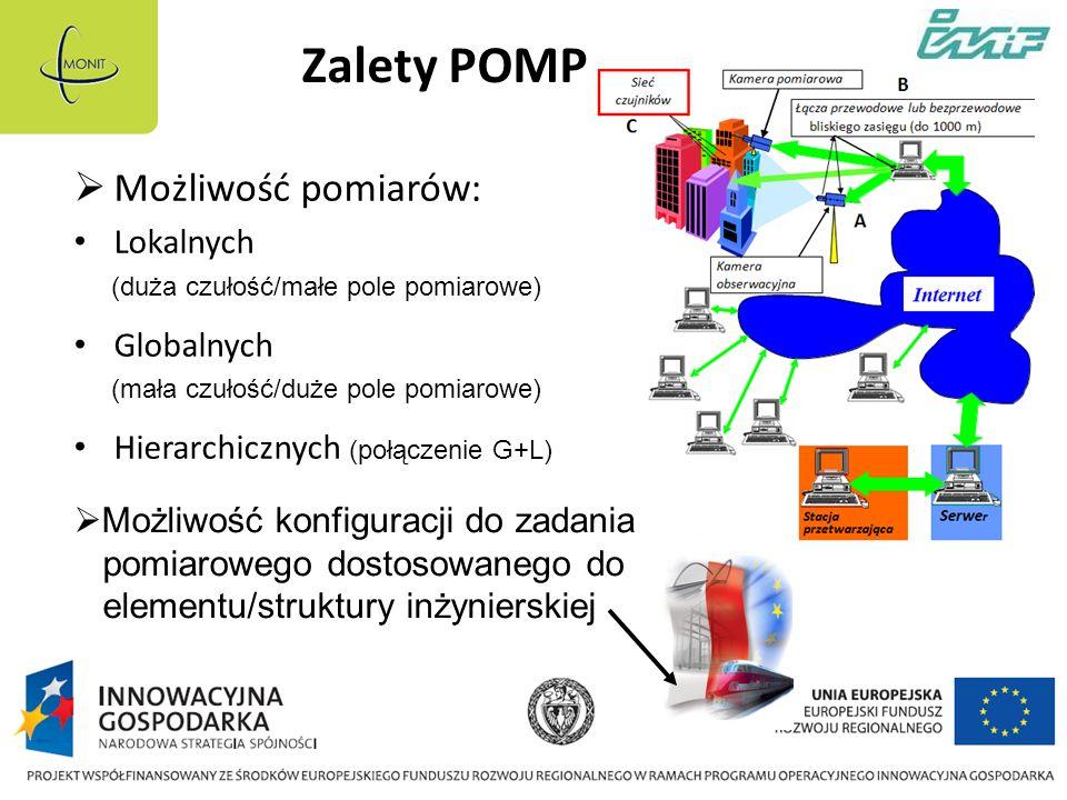 Zalety POMP Możliwość pomiarów: Lokalnych Globalnych Hierarchicznych (połączenie G+L) (duża czułość/małe pole pomiarowe) (mała czułość/duże pole pomiarowe) Możliwość konfiguracji do zadania pomiarowego dostosowanego do elementu/struktury inżynierskiej