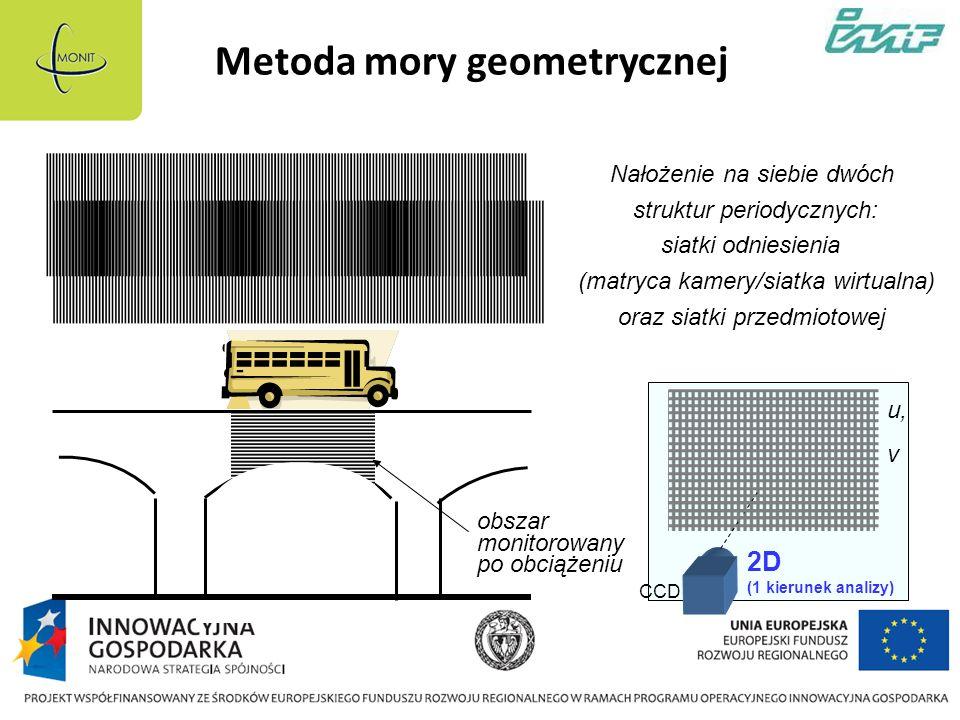 Metoda mory geometrycznej Nałożenie na siebie dwóch struktur periodycznych: siatki odniesienia (matryca kamery/siatka wirtualna) oraz siatki przedmiotowej CCD 2D (1 kierunek analizy) obszar monitorowany po obciążeniu u, v