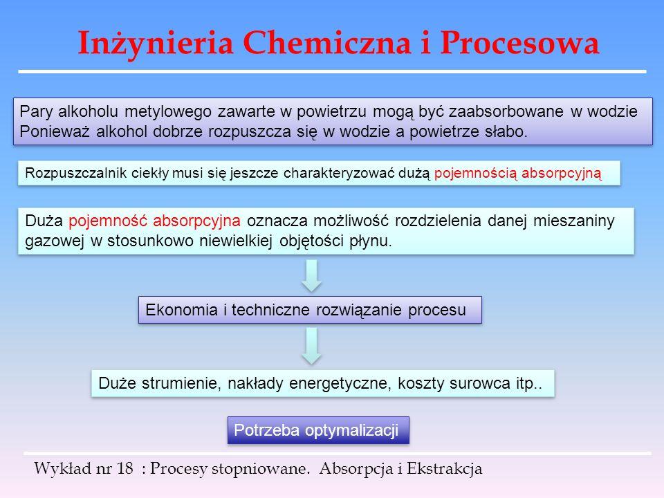 Inżynieria Chemiczna i Procesowa Pary alkoholu metylowego zawarte w powietrzu mogą być zaabsorbowane w wodzie Ponieważ alkohol dobrze rozpuszcza się w