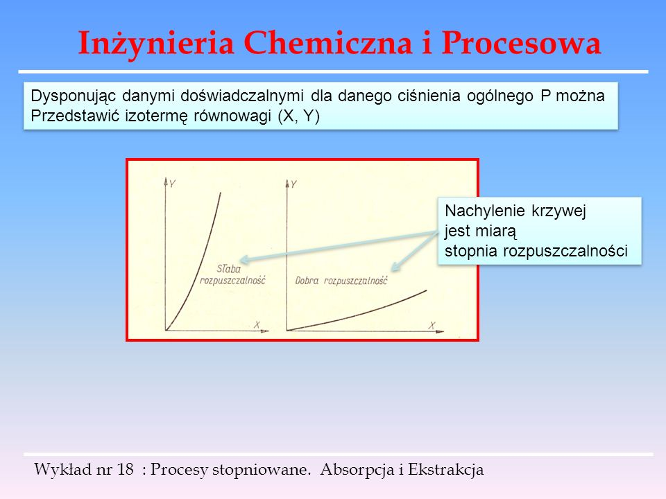 Inżynieria Chemiczna i Procesowa Dysponując danymi doświadczalnymi dla danego ciśnienia ogólnego P można Przedstawić izotermę równowagi (X, Y) Dysponu