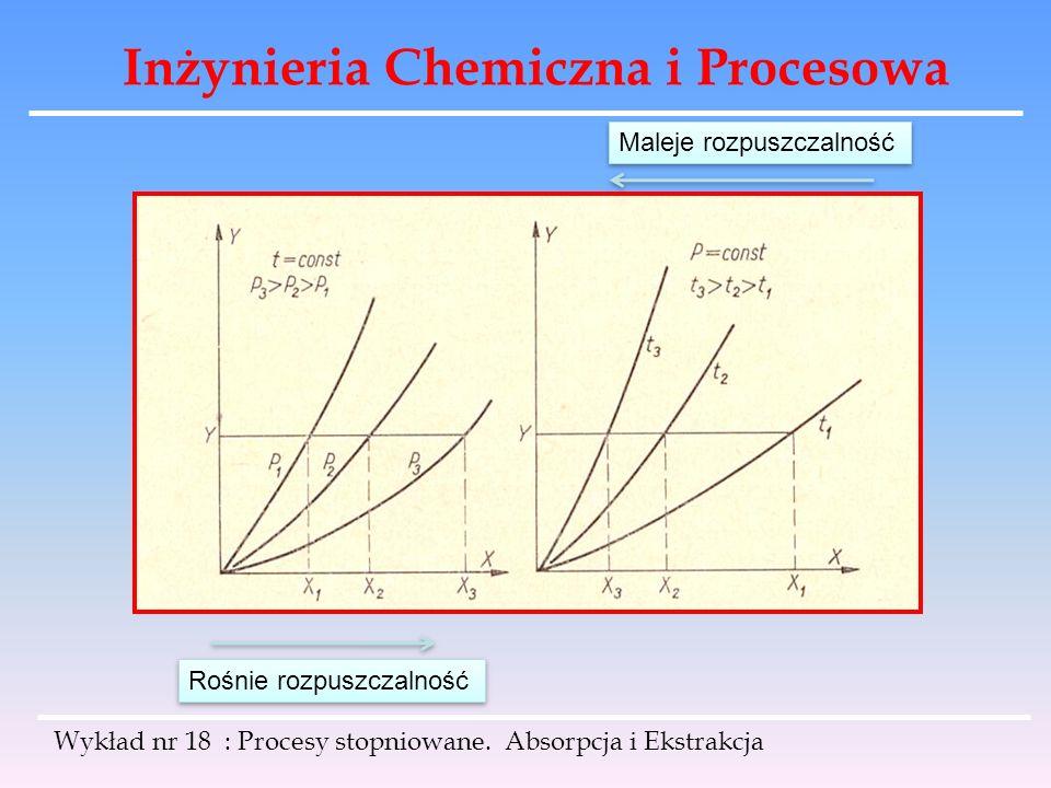 Inżynieria Chemiczna i Procesowa Rośnie rozpuszczalność Maleje rozpuszczalność Wykład nr 18 : Procesy stopniowane. Absorpcja i Ekstrakcja