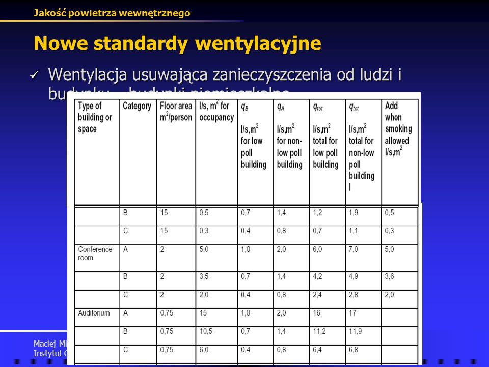 Jakość powietrza wewnętrznego Maciej Mijakowski Instytut Ogrzewnictwa i Wentylacji, PW Nowe standardy wentylacyjne Wentylacja usuwająca zanieczyszczen