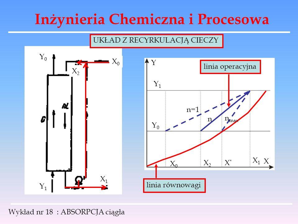 Inżynieria Chemiczna i Procesowa Wykład nr 18 : ABSORPCJA ciągła X2X2 X1X1 X0X0 Y0Y0 Y1Y1 X Y Y1Y1 Y0Y0 X0X0 X1X1 linia równowagi linia operacyjna n=1