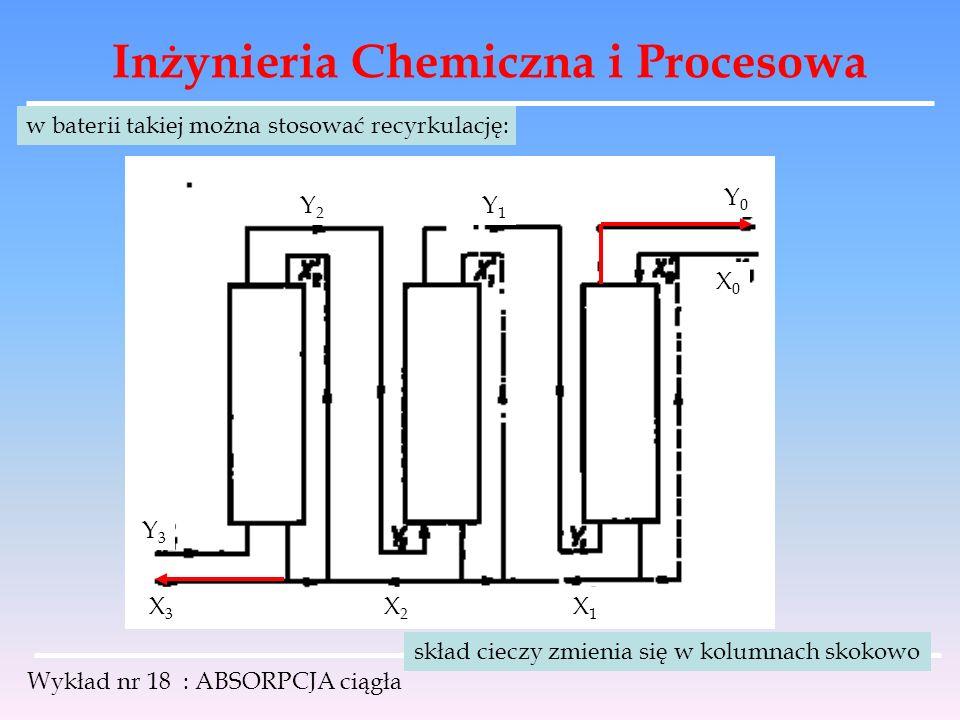 Inżynieria Chemiczna i Procesowa Wykład nr 18 : ABSORPCJA ciągła w baterii takiej można stosować recyrkulację: Y0Y0 X0X0 X1X1 X3X3 X2X2 Y1Y1 Y2Y2 Y3Y3