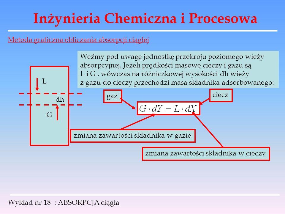 Inżynieria Chemiczna i Procesowa Wykład nr 18 : ABSORPCJA ciągła Metoda graficzna obliczania absorpcji ciągłej L G dh Weźmy pod uwagę jednostkę przekr