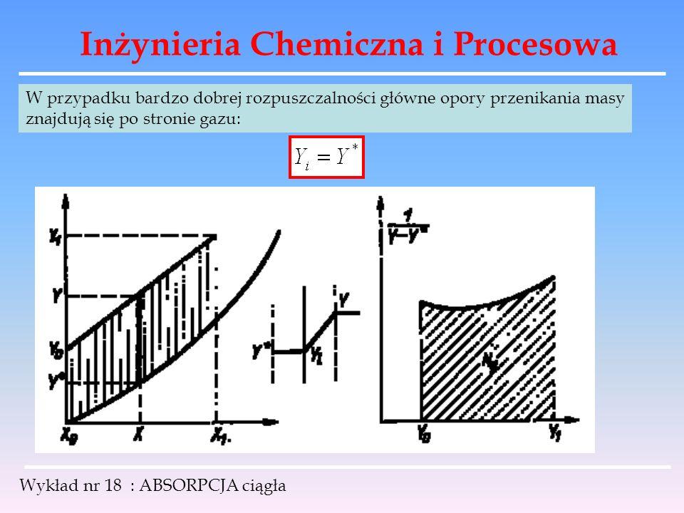 Inżynieria Chemiczna i Procesowa Wykład nr 18 : ABSORPCJA ciągła W przypadku bardzo dobrej rozpuszczalności główne opory przenikania masy znajdują się