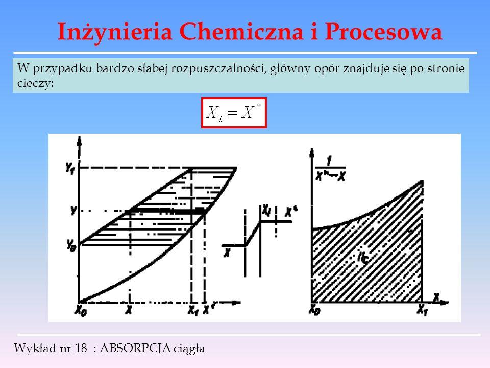 Inżynieria Chemiczna i Procesowa Wykład nr 18 : ABSORPCJA ciągła W przypadku bardzo słabej rozpuszczalności, główny opór znajduje się po stronie ciecz