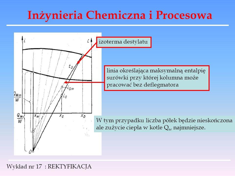 Inżynieria Chemiczna i Procesowa Wykład nr 17 : REKTYFIKACJA izoterma destylatu linia określająca maksymalną entalpię surówki przy której kolumna może