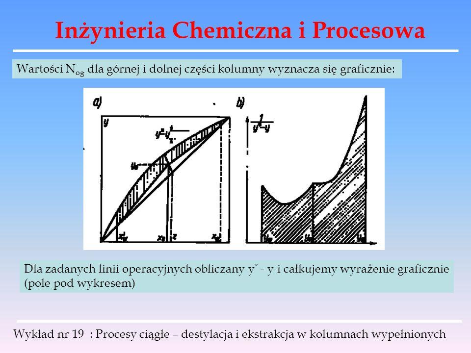 Inżynieria Chemiczna i Procesowa Wykład nr 19 : Procesy ciągłe – destylacja i ekstrakcja w kolumnach wypełnionych Wartości N og dla górnej i dolnej cz