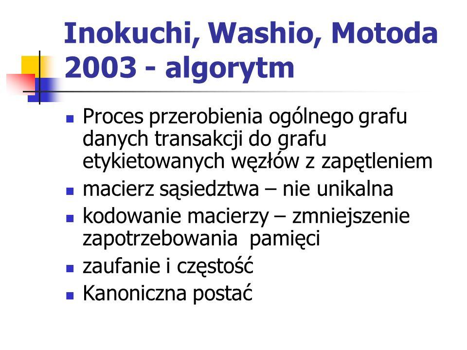 Inokuchi, Washio, Motoda 2003 - algorytm Proces przerobienia ogólnego grafu danych transakcji do grafu etykietowanych węzłów z zapętleniem macierz sąs