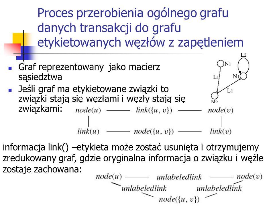Proces przerobienia ogólnego grafu danych transakcji do grafu etykietowanych węzłów z zapętleniem Graf reprezentowany jako macierz sąsiedztwa Jeśli gr