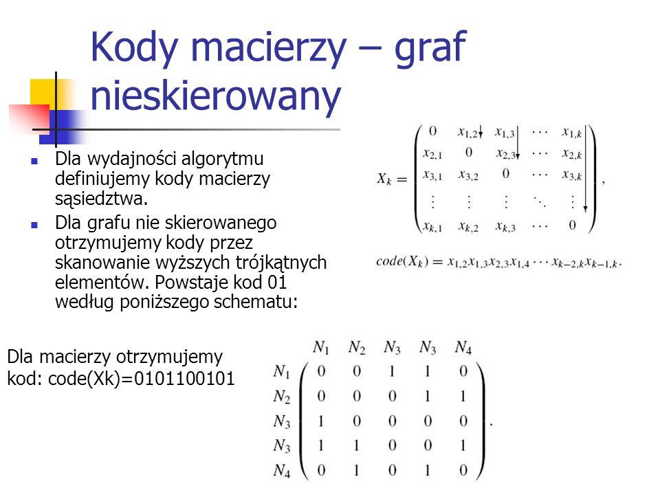 Kody macierzy – graf nieskierowany Dla wydajności algorytmu definiujemy kody macierzy sąsiedztwa. Dla grafu nie skierowanego otrzymujemy kody przez sk