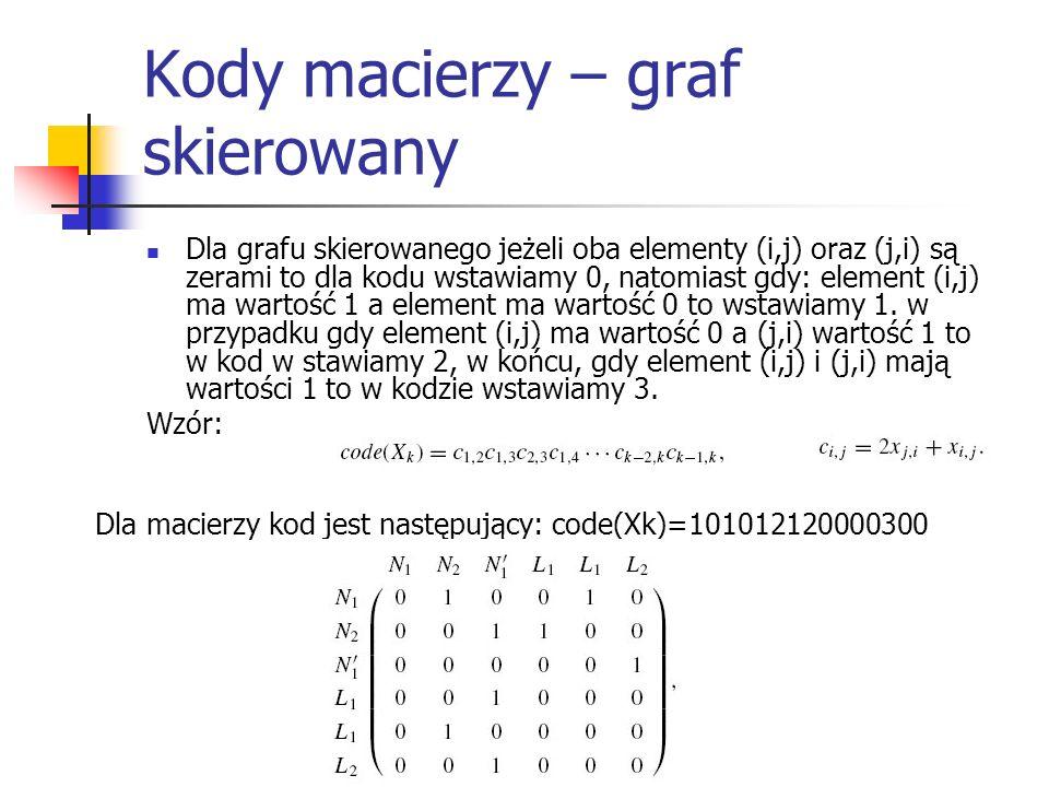 Kody macierzy – graf skierowany Dla grafu skierowanego jeżeli oba elementy (i,j) oraz (j,i) są zerami to dla kodu wstawiamy 0, natomiast gdy: element