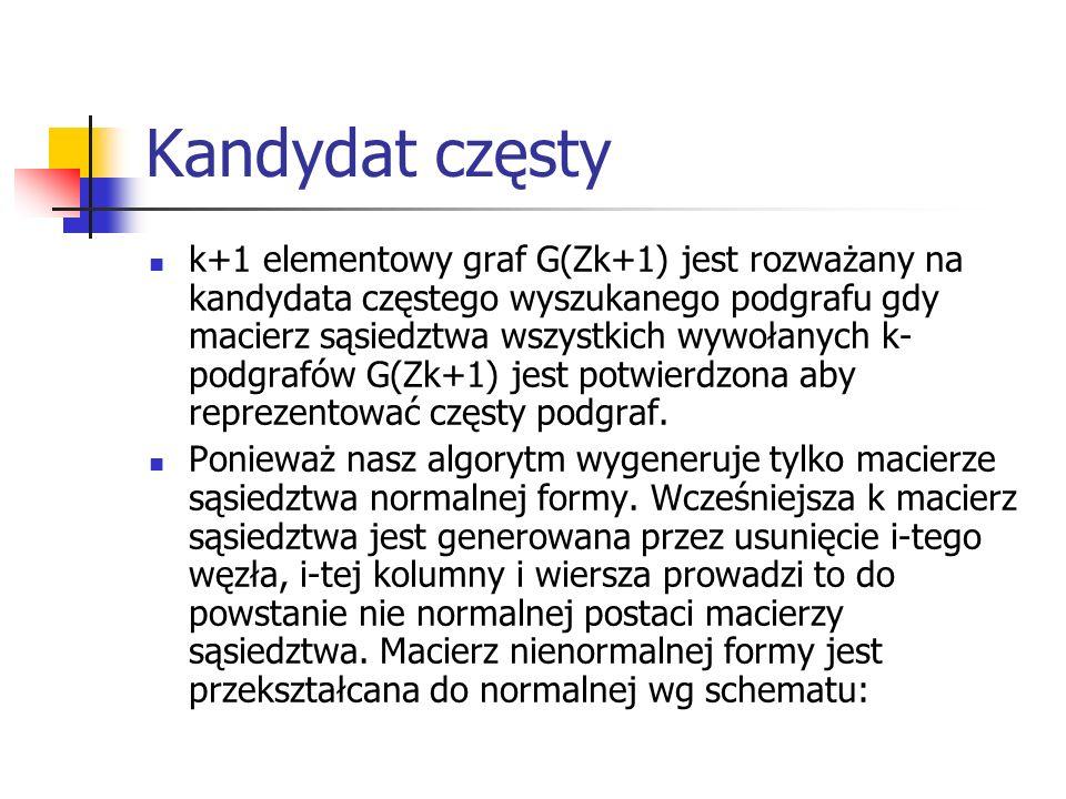 Kandydat częsty k+1 elementowy graf G(Zk+1) jest rozważany na kandydata częstego wyszukanego podgrafu gdy macierz sąsiedztwa wszystkich wywołanych k-