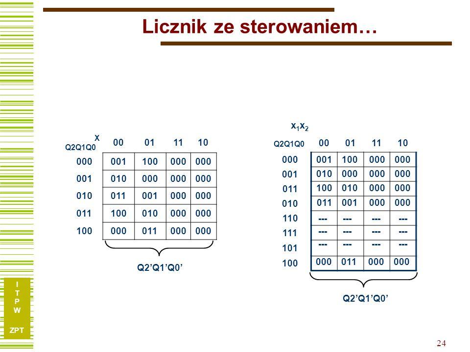 I T P W ZPT 23 Zadanie: licznik mod. 5 ze sterowaniem XSXS abcY X Q2Q1Q0 00011110 S0S1S4S00000001100000 S1S2S0 0001010000 S2S3S1S00010011001000 S3S4S2