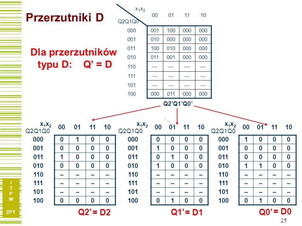 I T P W ZPT 24 Licznik ze sterowaniem… X Q2Q1Q0 00011110 000001100000 001010000 010011001000 011100010000 100000011000 x 1 x 2 Q2Q1Q0 00011110 000 001