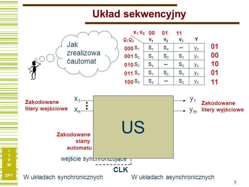 I T P W ZPT 5 x1xnx1xn y1ymy1ym Q1QkQ1Qk q1qkq1qk Układ sekwencyjny wejście synchronizujące UK BP CLK US Zakodowane litery wejściowe Zakodowane litery wyjściowe Zakodowane stany automatu 00 x 1 x 2 01 11 W układach synchronicznychW układach asynchronicznych Jak zrealizowa ćautomat v1v1 v2v2 v3v3 Y S1S1 S1S1 S4S4 y2y2 S2S2 S5S5 S3S3 S1S1 y1y1 S3S3 S4S4 S5S5 y3y3 S4S4 S1S1 S2S2 S3S3 y2y2 S5S5 S4S4 S2S2 y4y4 01 00 11 10 01 000 001 010 Q1Q2Q1Q2 011 100