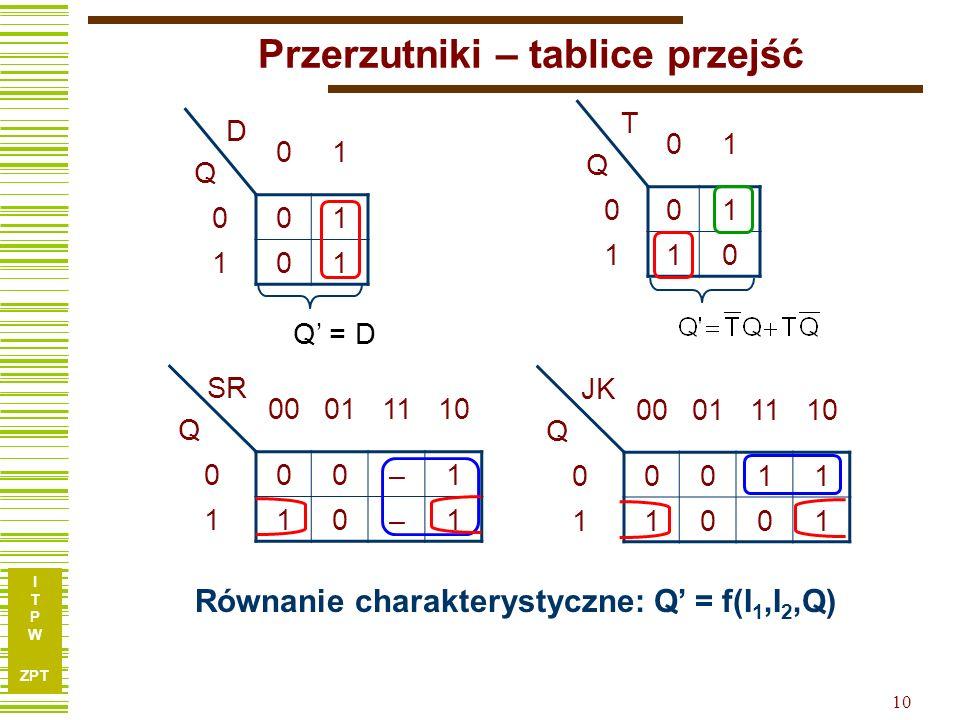 I T P W ZPT 10 Przerzutniki – tablice przejść DQDQ 01 001 101 Q = D TQTQ 01 001 110 SR Q 00011110 000–1 110–1 JK Q 00011110 00011 11001 Równanie chara