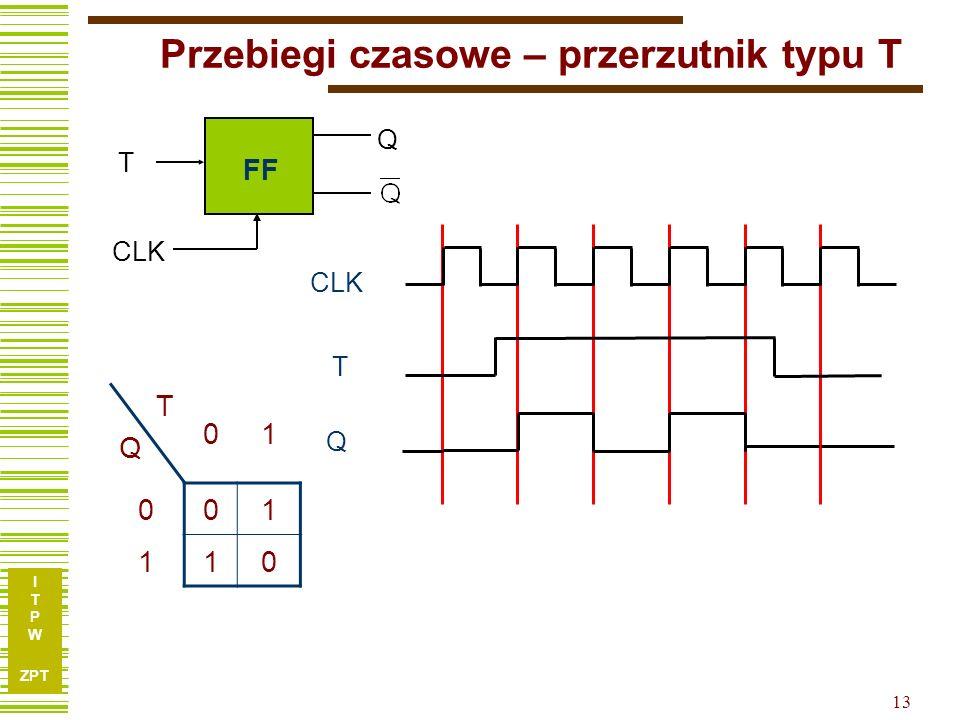 I T P W ZPT 13 Przebiegi czasowe – przerzutnik typu T T Q CLK FF T Q CLK TQTQ 01 001 110