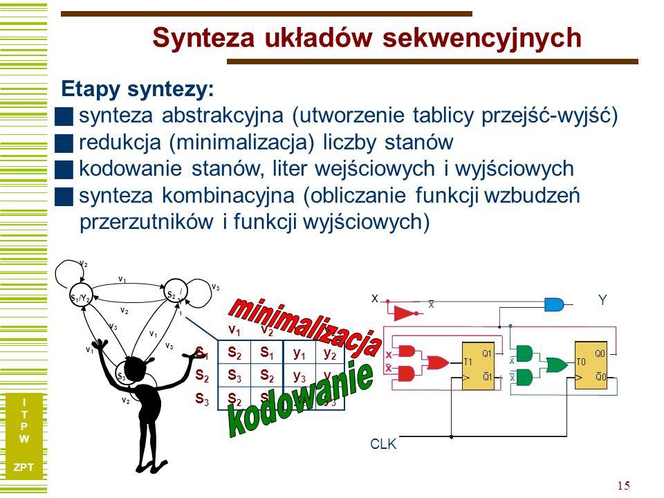 I T P W ZPT 15 Synteza układów sekwencyjnych Etapy syntezy: synteza abstrakcyjna (utworzenie tablicy przejść-wyjść) redukcja (minimalizacja) liczby st
