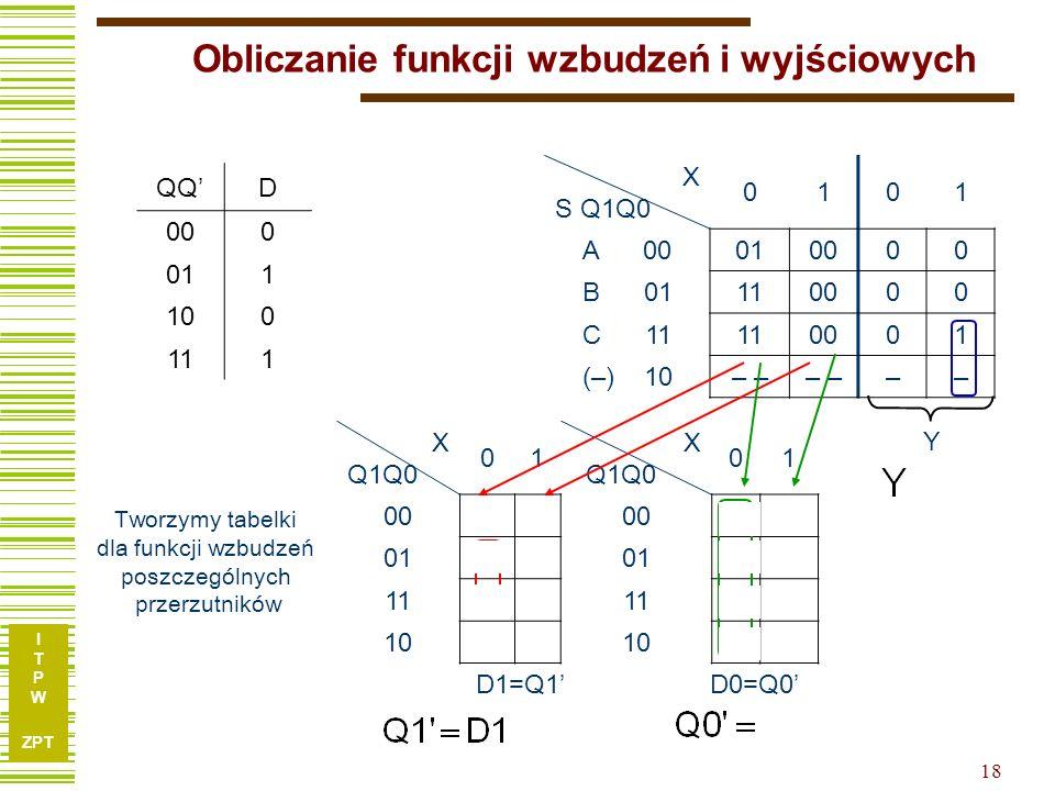 I T P W ZPT 18 Obliczanie funkcji wzbudzeń i wyjściowych X S Q1Q0 0101 A 00010000 B 01110000 C 11110001 (–) 10– –– X Q1Q0 01 X Q1Q0 01 0000 10 0110 10