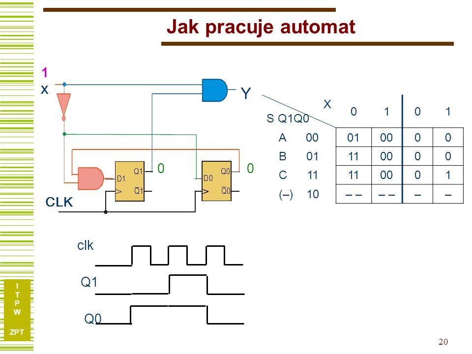 I T P W ZPT 20 Jak pracuje automat x Y CLK X S Q1Q0 0101 A 00010000 B 01110000 C 11110001 (–) 10– –– 0 0 0 Q1 Q0 clk 1 1 1 0 0