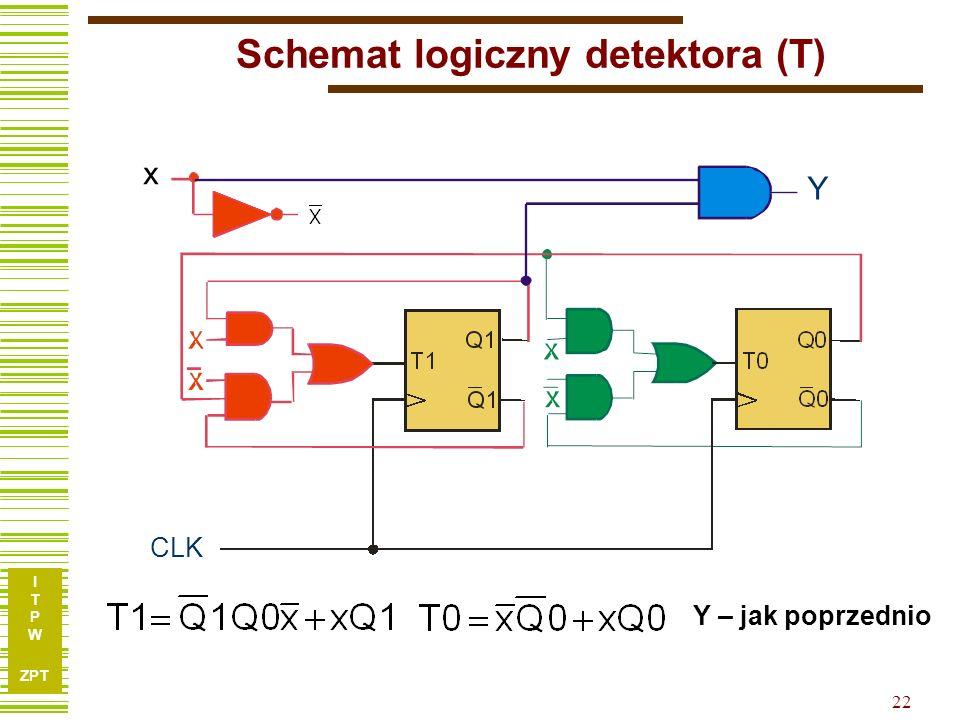 I T P W ZPT 22 Schemat logiczny detektora (T) Y – jak poprzednio CLK x Y