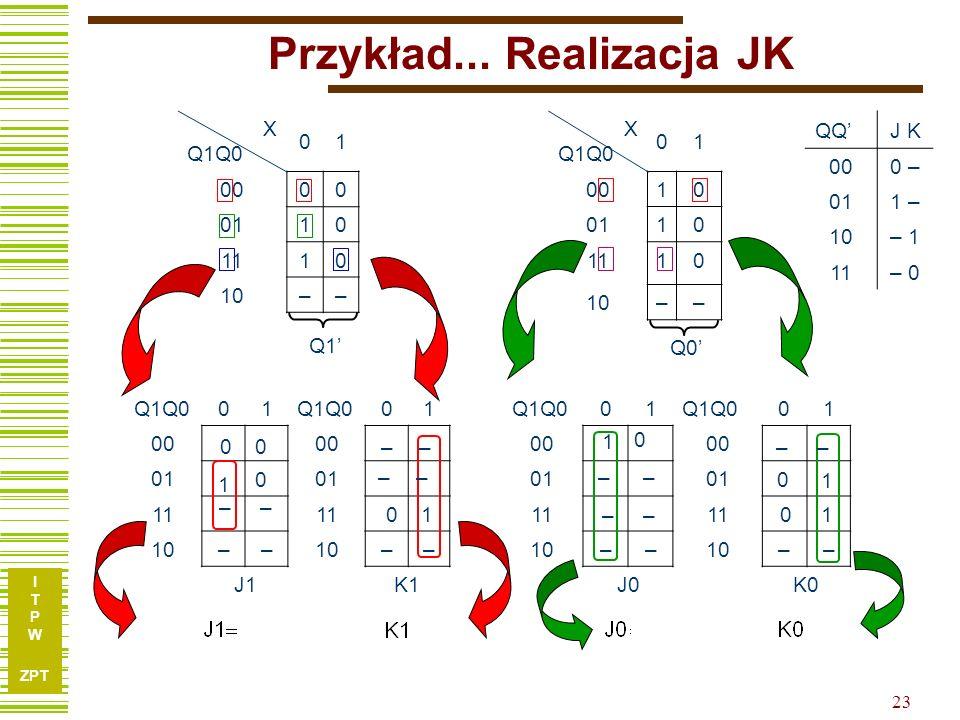 I T P W ZPT 23 Przykład... Realizacja JK QQJ K 000 – 011 – 10– 1 11– 0 Q1Q001 01 00 01 11 10–– –– J1K1 Q1Q001 01 00 01 11 10–– –– J0K0 X Q1Q0 01 00 00
