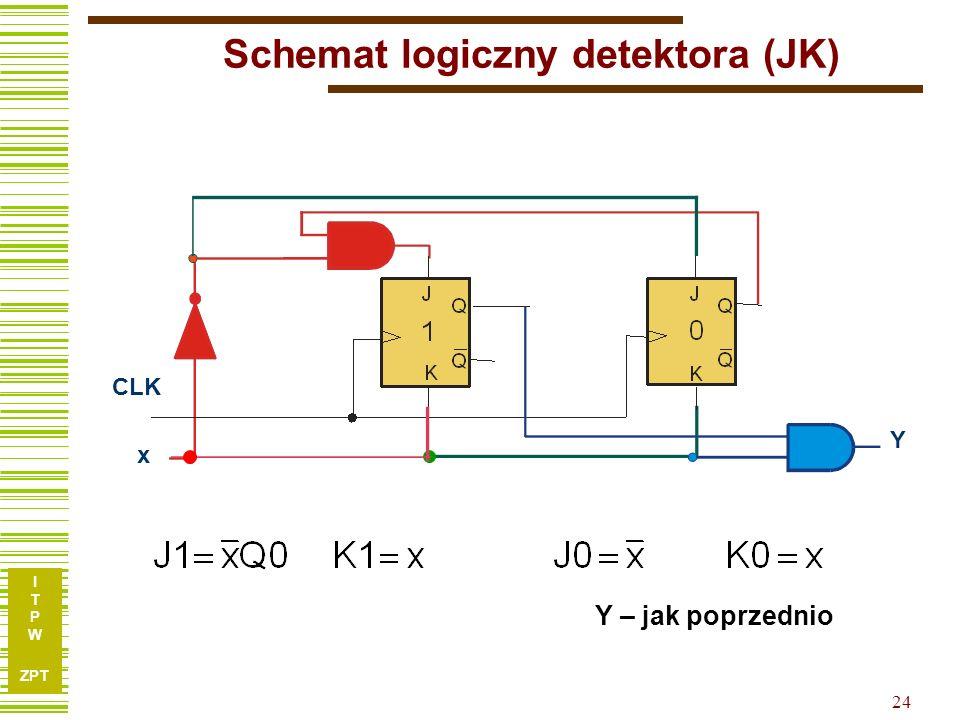 I T P W ZPT 24 Schemat logiczny detektora (JK) CLK Y Y – jak poprzednio x