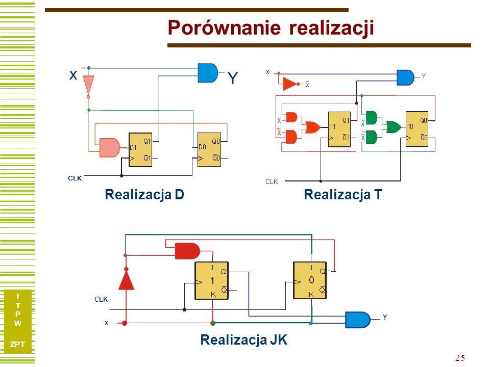 I T P W ZPT Porównanie realizacji 25 x Y CLK x Y Y x Realizacja DRealizacja T Realizacja JK