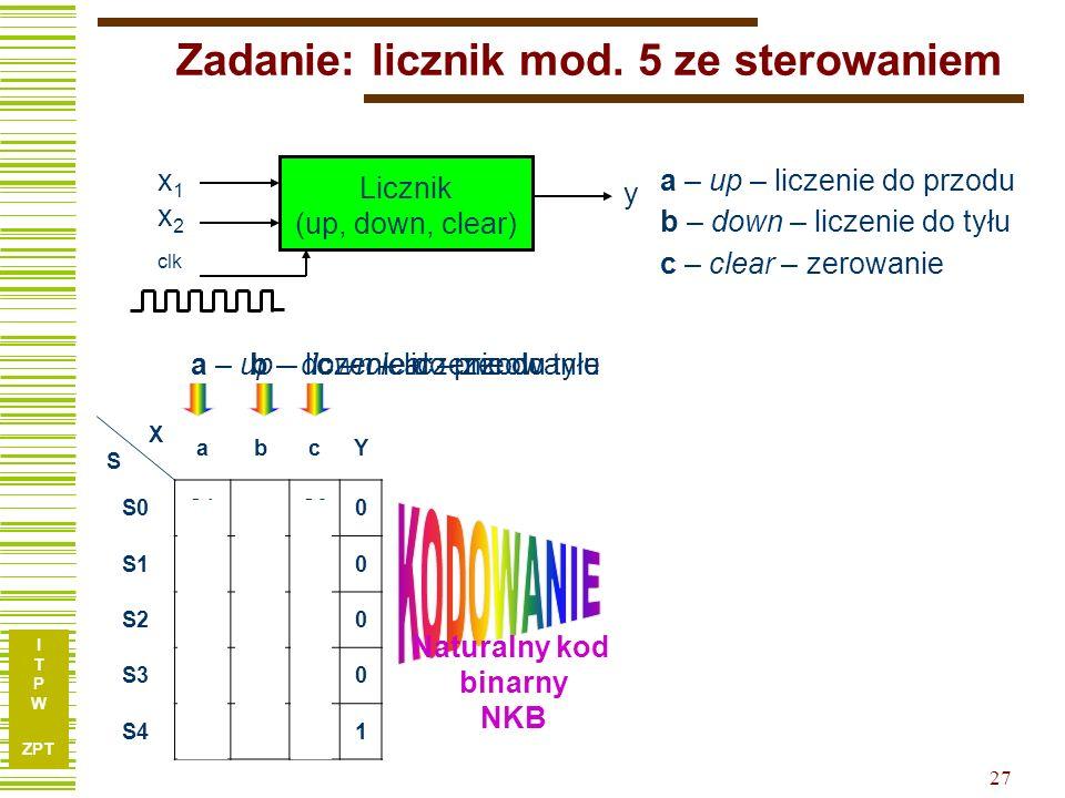 I T P W ZPT 27 Zadanie: licznik mod. 5 ze sterowaniem XSXS abcY X Q2Q1Q0 00011110 S0S1S4S00000001100000 S1S2S0 0001010000 S2S3S1S00010011001000 S3S4S2