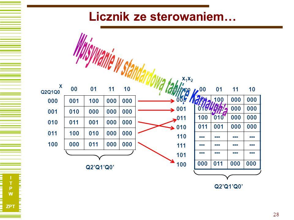I T P W ZPT 28 Licznik ze sterowaniem… X Q2Q1Q0 00011110 000001100000 001010000 010011001000 011100010000 100000011000 x 1 x 2 Q2Q1Q0 00011110 000 001