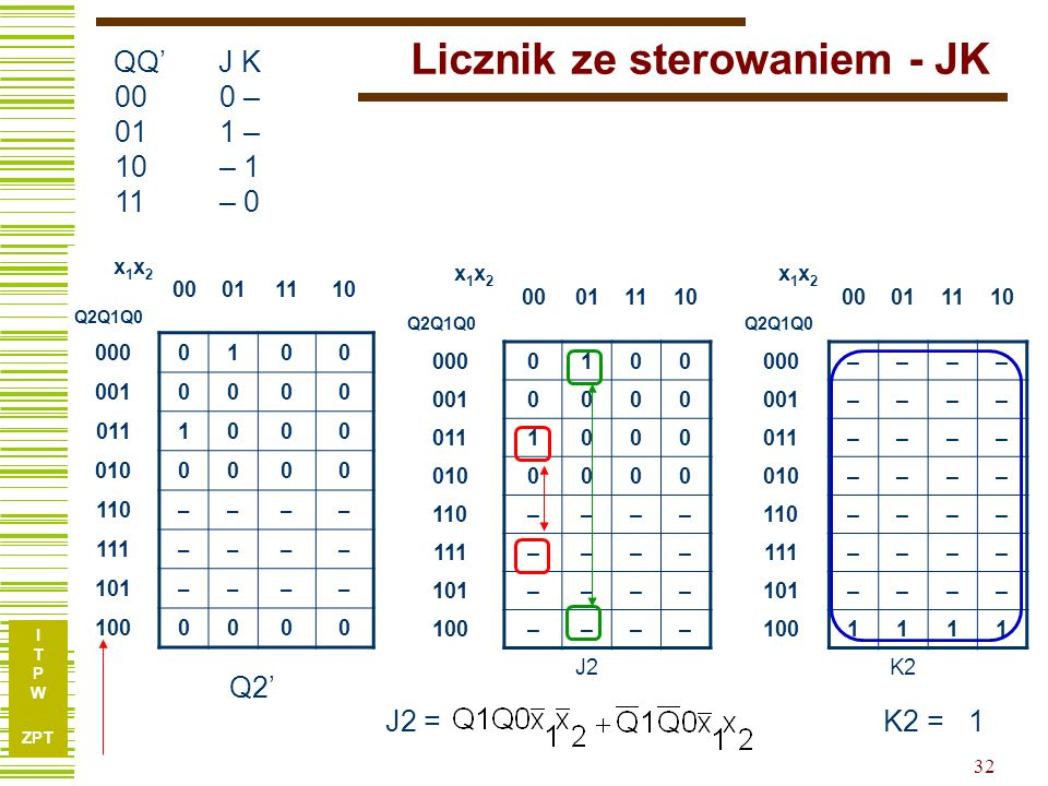 I T P W ZPT 32 Licznik ze sterowaniem - JK x 1 x 2 Q2Q1Q0 00011110 x 1 x 2 Q2Q1Q0 00011110 0000100 –––– 0010000 –––– 0111000 –––– 0100000 –––– 110––––