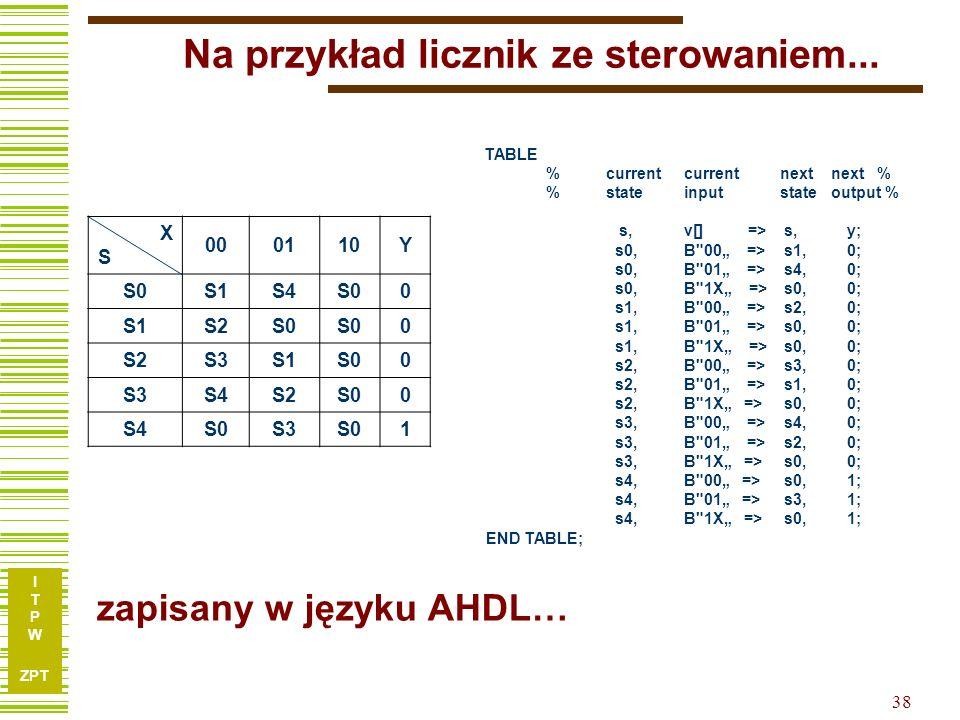 I T P W ZPT 38 Na przykład licznik ze sterowaniem... TABLE % current currentnext next % % stateinputstate output % s, v[] => s, y; s0,B