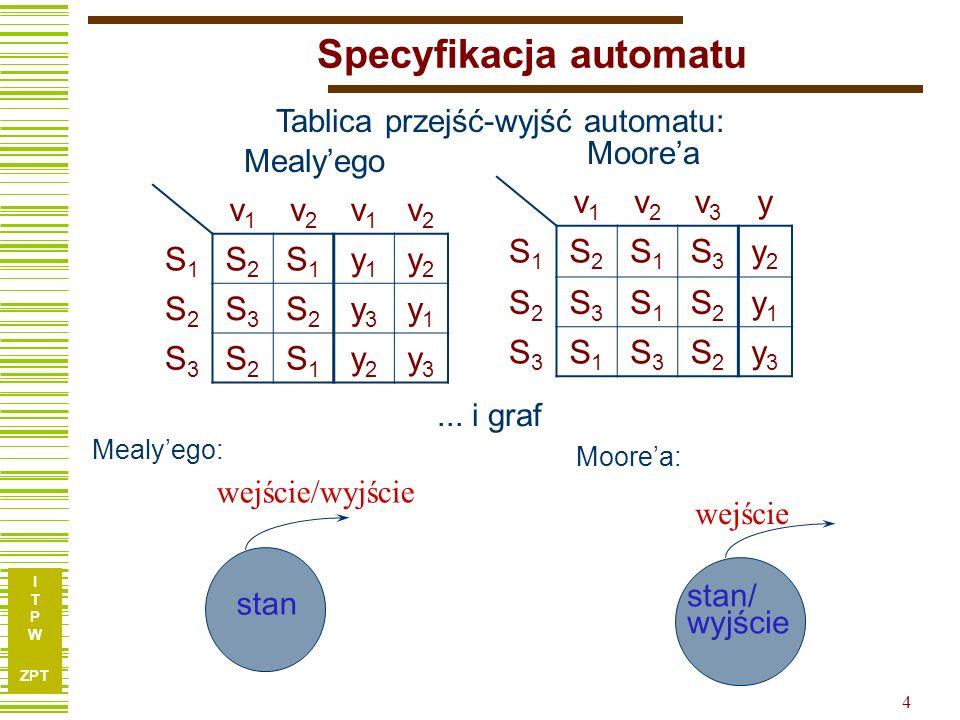 I T P W ZPT 15 Synteza układów sekwencyjnych Etapy syntezy: synteza abstrakcyjna (utworzenie tablicy przejść-wyjść) redukcja (minimalizacja) liczby stanów kodowanie stanów, liter wejściowych i wyjściowych synteza kombinacyjna (obliczanie funkcji wzbudzeń przerzutników i funkcji wyjściowych) S1S1 S2S2 S3S3 v1v1 v2v2 v2v2 v2v2 v1v1 v1v1 v3v3 v3v3 v3v3 /Y 2 /Y1/Y1 /Y 3 v1v1 v2v2 v1v1 v2v2 S1S1 S2S2 S1S1 y1y1 y2y2 S2S2 S3S3 S2S2 y3y3 y1y1 S3S3 S2S2 S1S1 y2y2 y3y3 CLK x Y