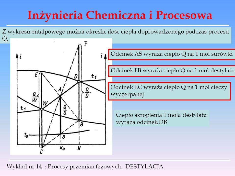 Inżynieria Chemiczna i Procesowa Wykład nr 14 : Procesy przemian fazowych. DESTYLACJA Z wykresu entalpowego można określić ilość ciepła doprowadzonego