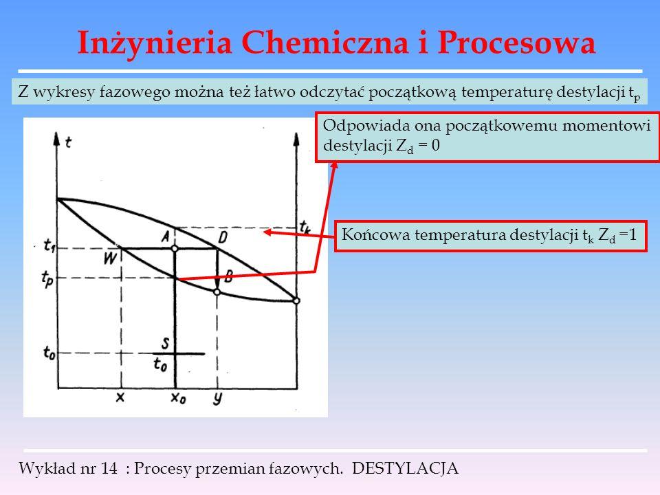 Inżynieria Chemiczna i Procesowa Wykład nr 14 : Procesy przemian fazowych. DESTYLACJA Z wykresy fazowego można też łatwo odczytać początkową temperatu